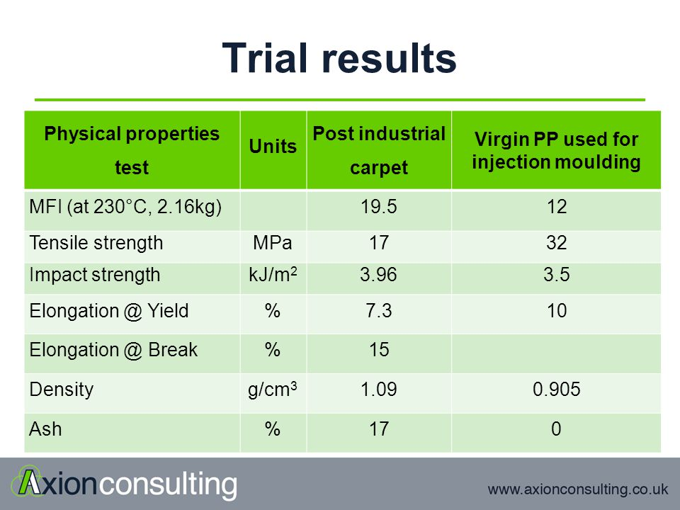 Trial results Physical properties test Units Post industrial carpet Virgin PP used for injection moulding MFI (at 230°C, 2.16kg)19.512 Tensile strengthMPa1732 Impact strengthkJ/m 2 3.963.5 Elongation @ Yield%7.310 Elongation @ Break%15 Densityg/cm 3 1.090.905 Ash%170