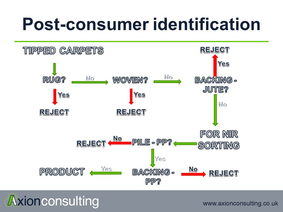 Post-consumer identification