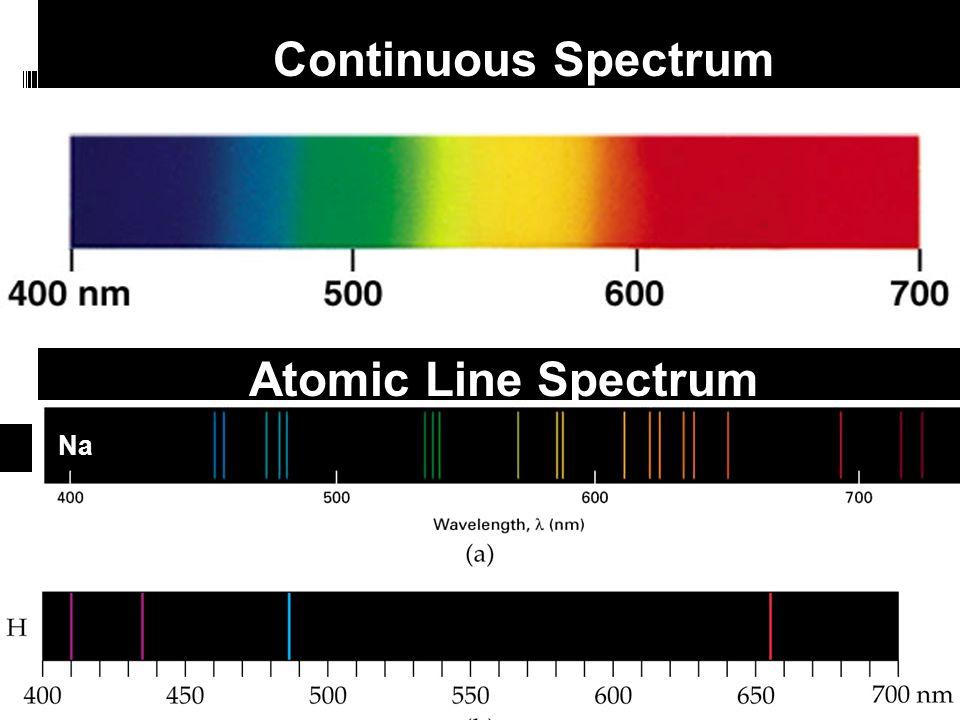Continuous Spectrum Atomic Line Spectrum Na