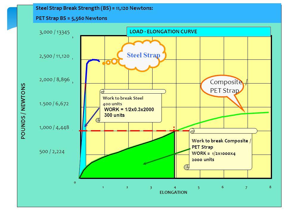 3,000 2,500 1,000 500 1,500 2,000 0 21654378 ELONGATION Pounds LOAD - ELONGATION CURVE Steel Strap Composite / PET Strap Work to break Steel 400 units