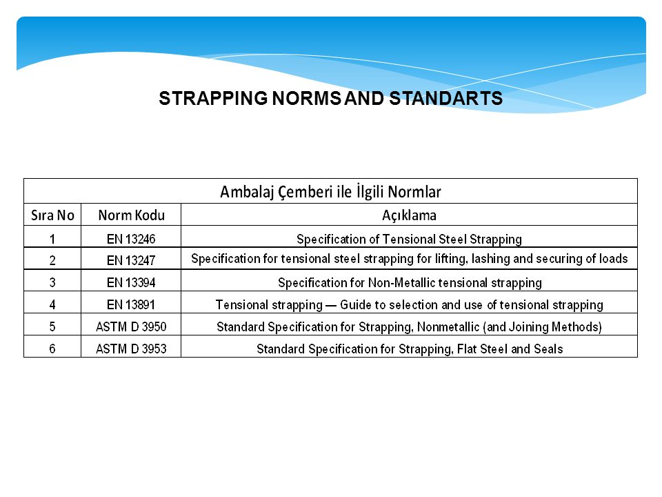 STRAPPING NORMS AND STANDARTS
