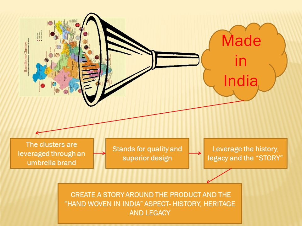 Made in India The clusters are leveraged through an umbrella brand Stands for quality and superior design Leverage the history, legacy and the STORY CREATE A STORY AROUND THE PRODUCT AND THE HAND WOVEN IN INDIA ASPECT- HISTORY, HERITAGE AND LEGACY