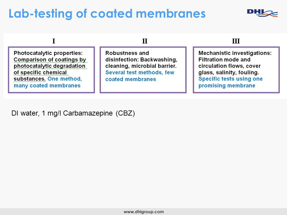 Lab-testing of coated membranes DI water, 1 mg/l Carbamazepine (CBZ)