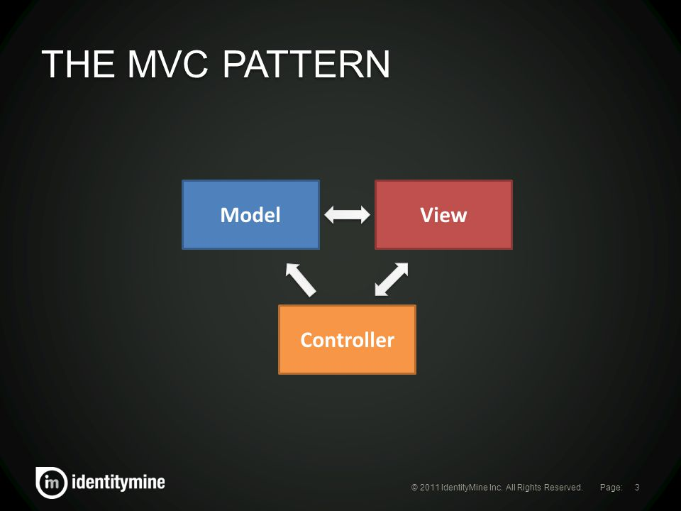 Page: THE MVC PATTERN © 2011 IdentityMine Inc. All Rights Reserved.3 ModelView Controller
