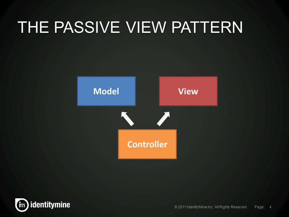Page: THE PASSIVE VIEW PATTERN © 2011 IdentityMine Inc. All Rights Reserved.4 ModelView Controller