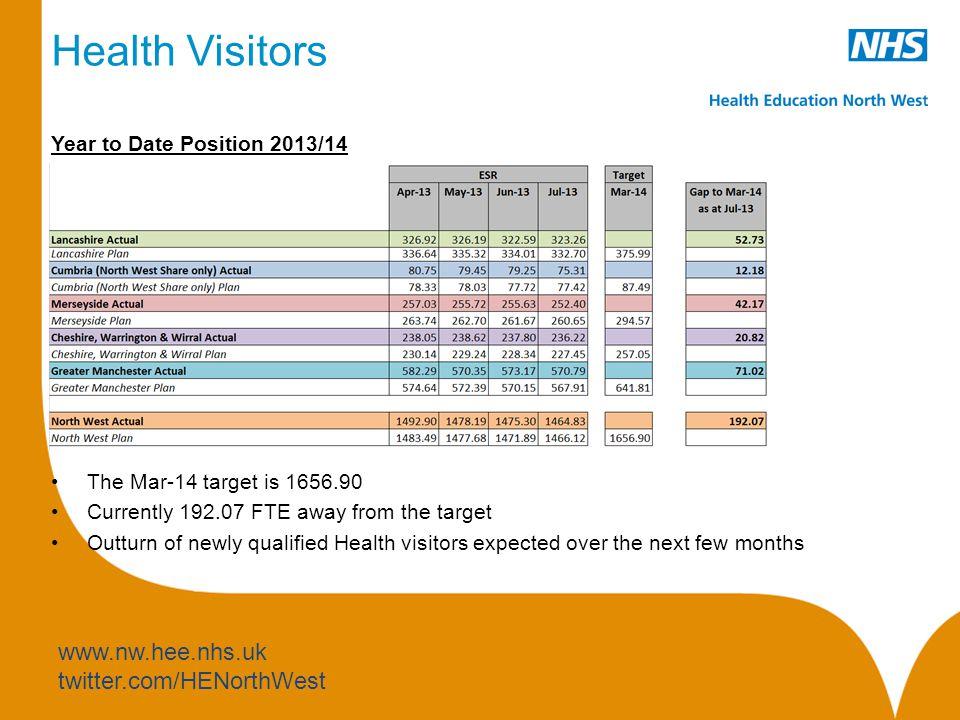 www.nw.hee.nhs.uk twitter.com/HENorthWest Data Quality: CHESHIRE & MERSEYSIDE ORGANISATIONS FINAL SCORES