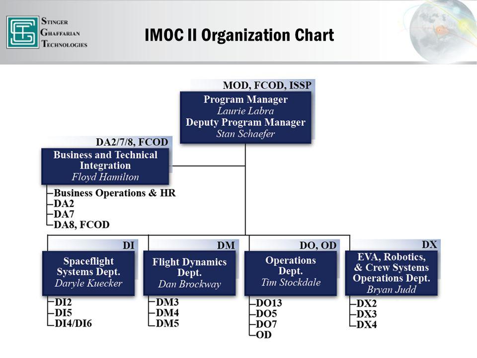 IMOC II Organization Chart