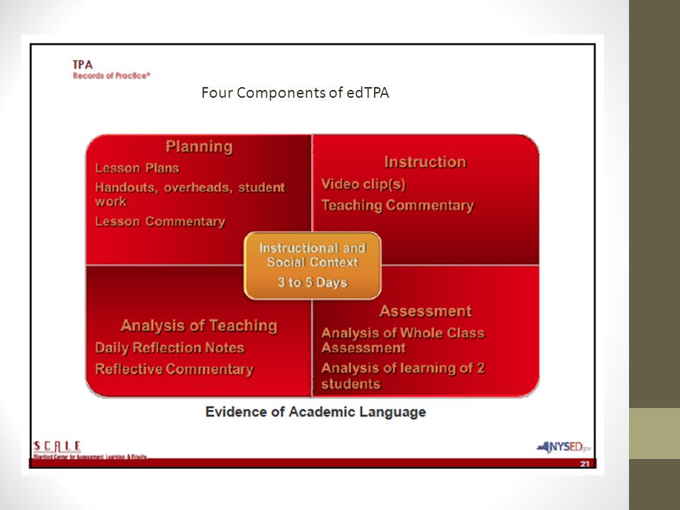 Four Components of edTPA