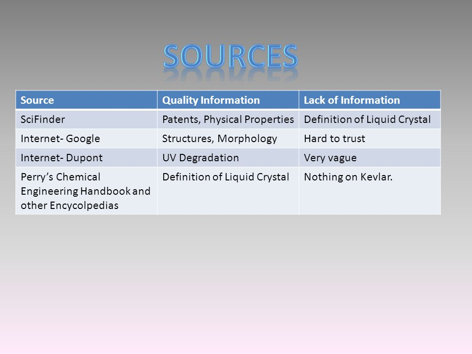 SourceQuality InformationLack of Information SciFinderPatents, Physical PropertiesDefinition of Liquid Crystal Internet- GoogleStructures, MorphologyH