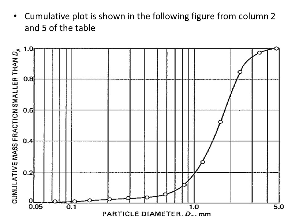 Cumulative plot is shown in the following figure from column 2 and 5 of the table