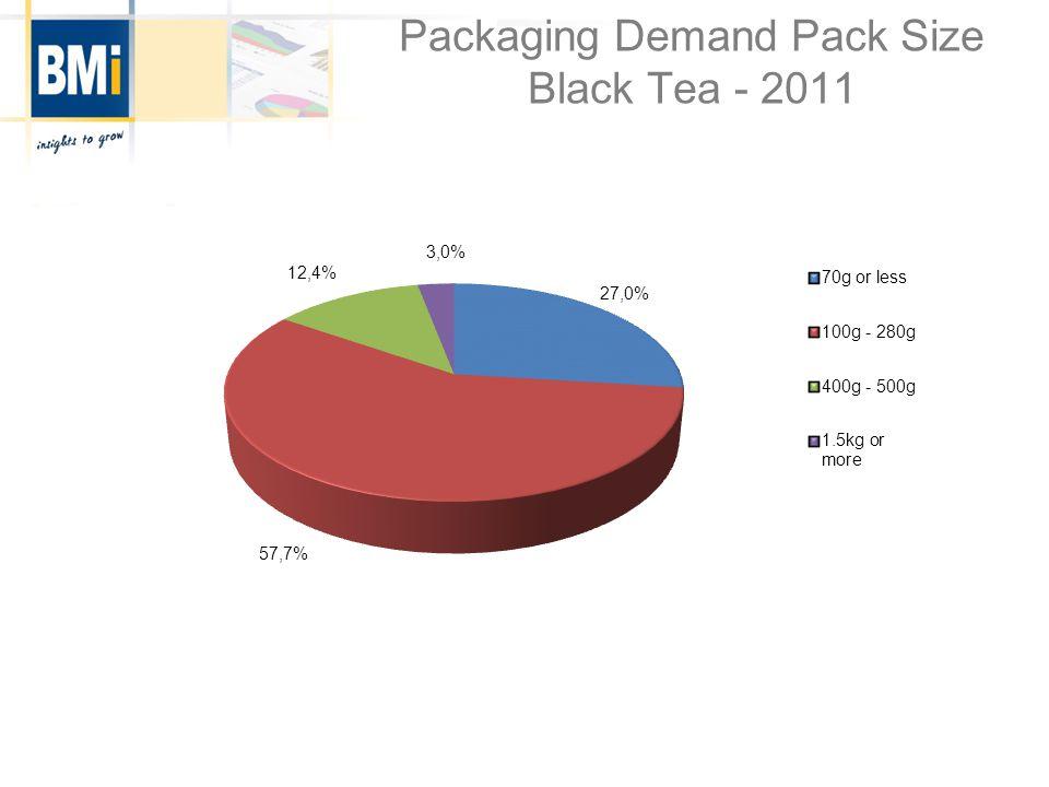 Packaging Demand Pack Size Black Tea - 2011