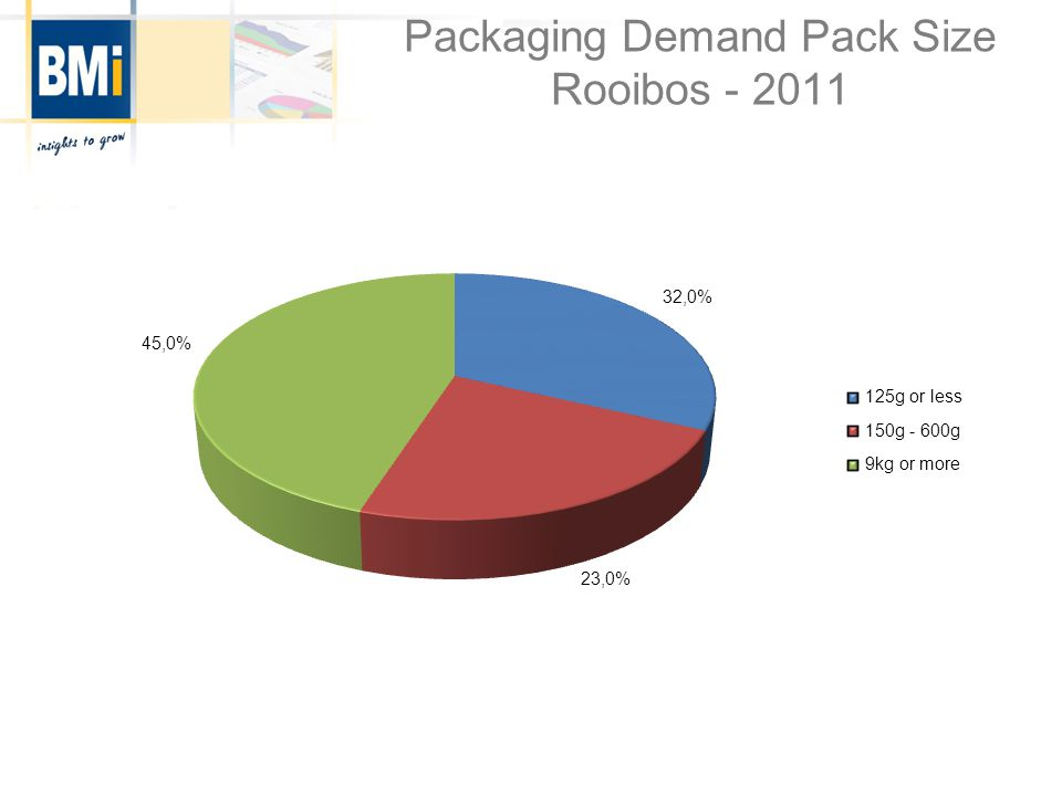 Packaging Demand Pack Size Rooibos - 2011
