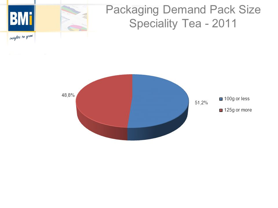 Packaging Demand Pack Size Speciality Tea - 2011