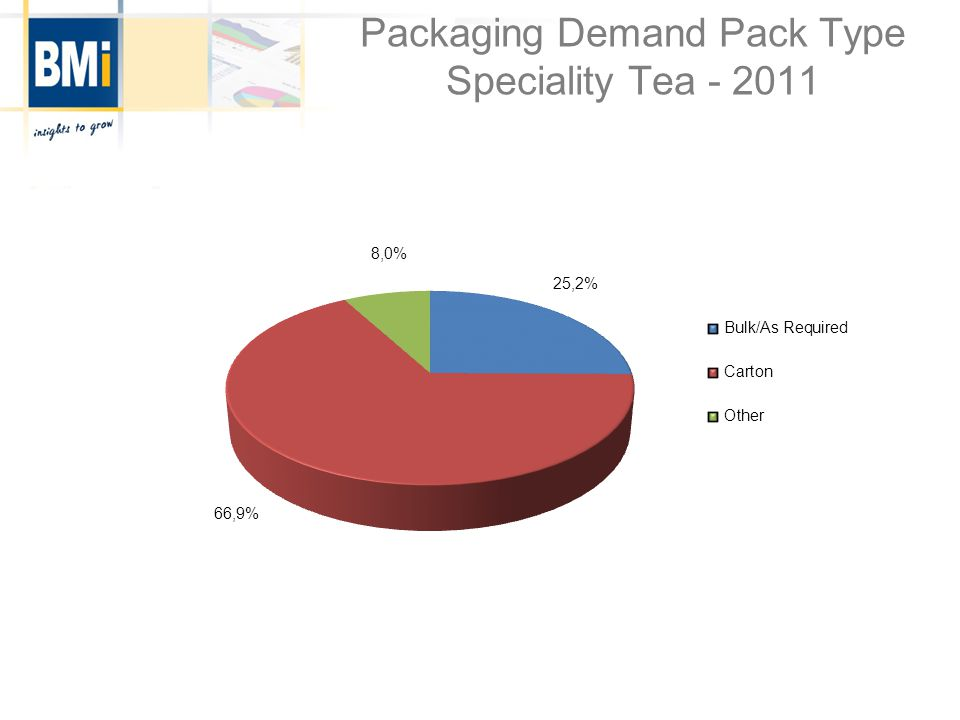 Packaging Demand Pack Type Speciality Tea - 2011