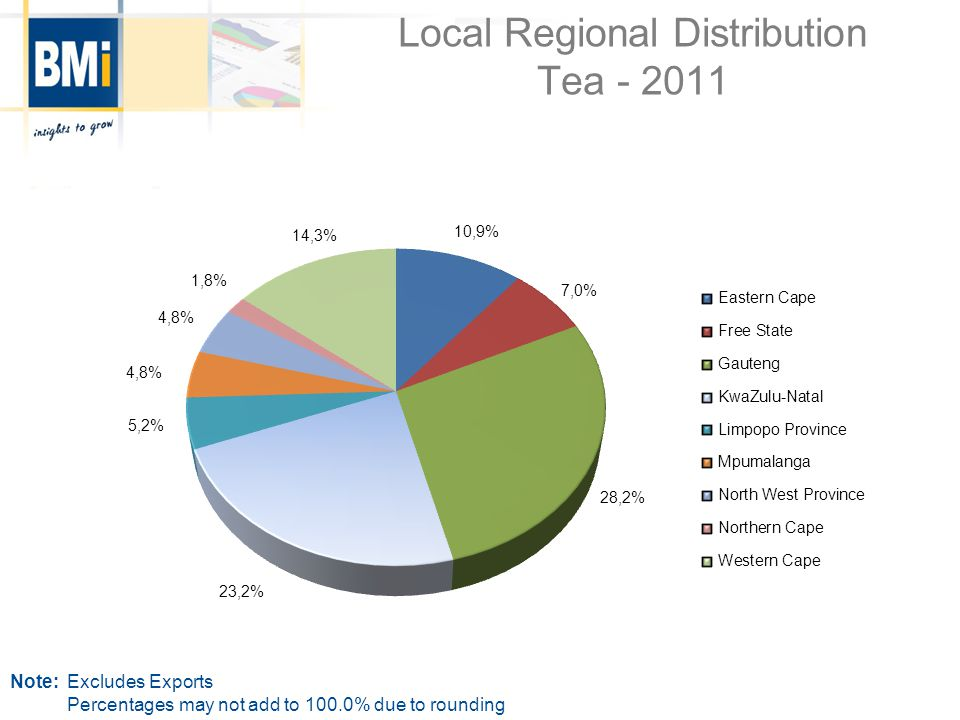 Local Regional Distribution Tea - 2011 Note:Excludes Exports Percentages may not add to 100.0% due to rounding