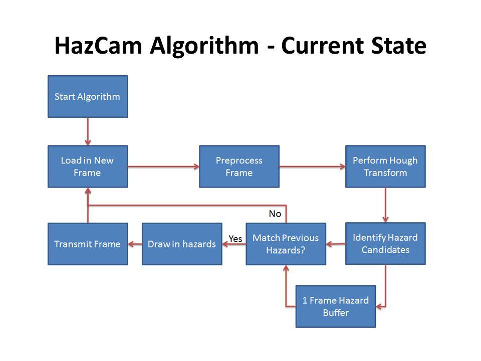 HazCam Algorithm - Current State