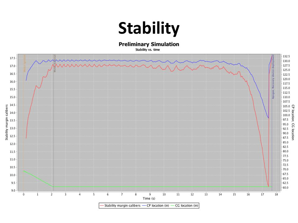 Stability Static stability margin