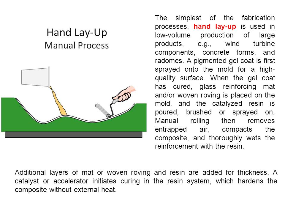 The simplest of the fabrication processes, hand lay-up is used in low-volume production of large products, e.g., wind turbine components, concrete for