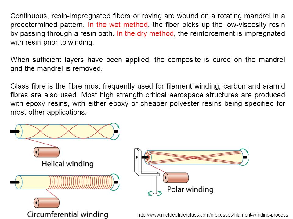 http://www.moldedfiberglass.com/processes/filament-winding-process Continuous, resin-impregnated fibers or roving are wound on a rotating mandrel in a predetermined pattern.