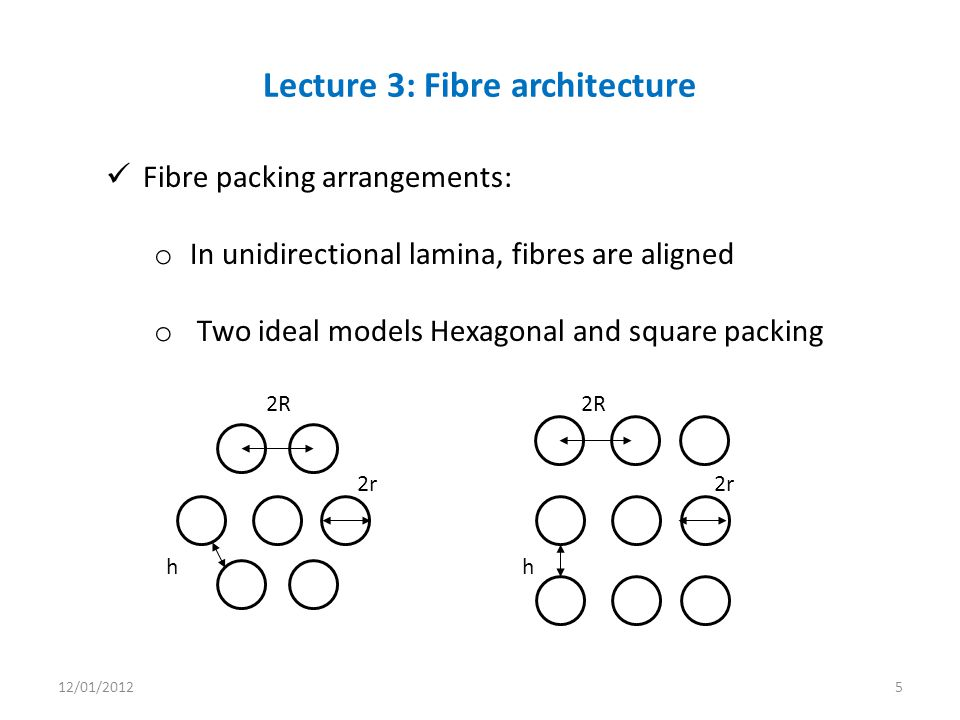 Fibre packing arrangements: o In unidirectional lamina, fibres are aligned o Two ideal models Hexagonal and square packing Lecture 3: Fibre architecture 2R 2r h 2R 2r h 12/01/20125