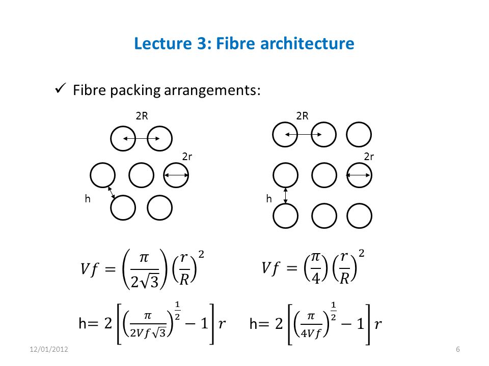 Fibre packing arrangements: Lecture 3: Fibre architecture 2R 2r h 2R 2r h 12/01/20126