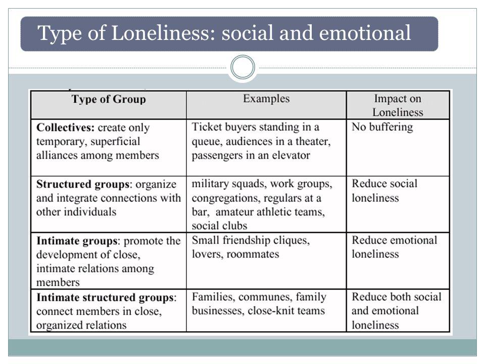 Different groups reduce different types of loneliness
