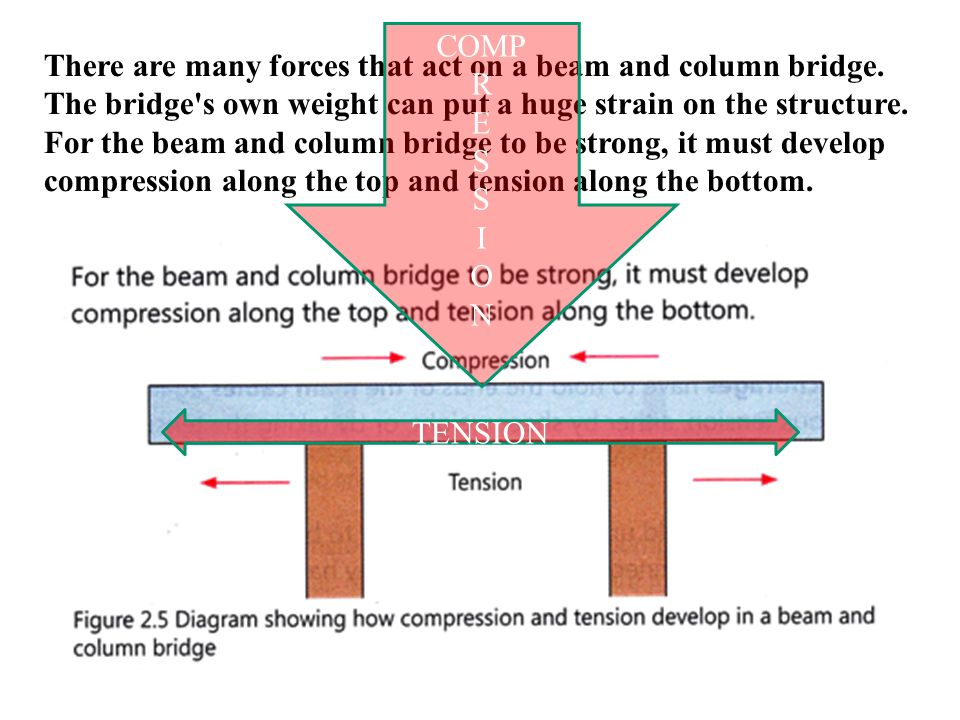 There are many forces that act on a beam and column bridge. The bridge's own weight can put a huge strain on the structure. For the beam and column br