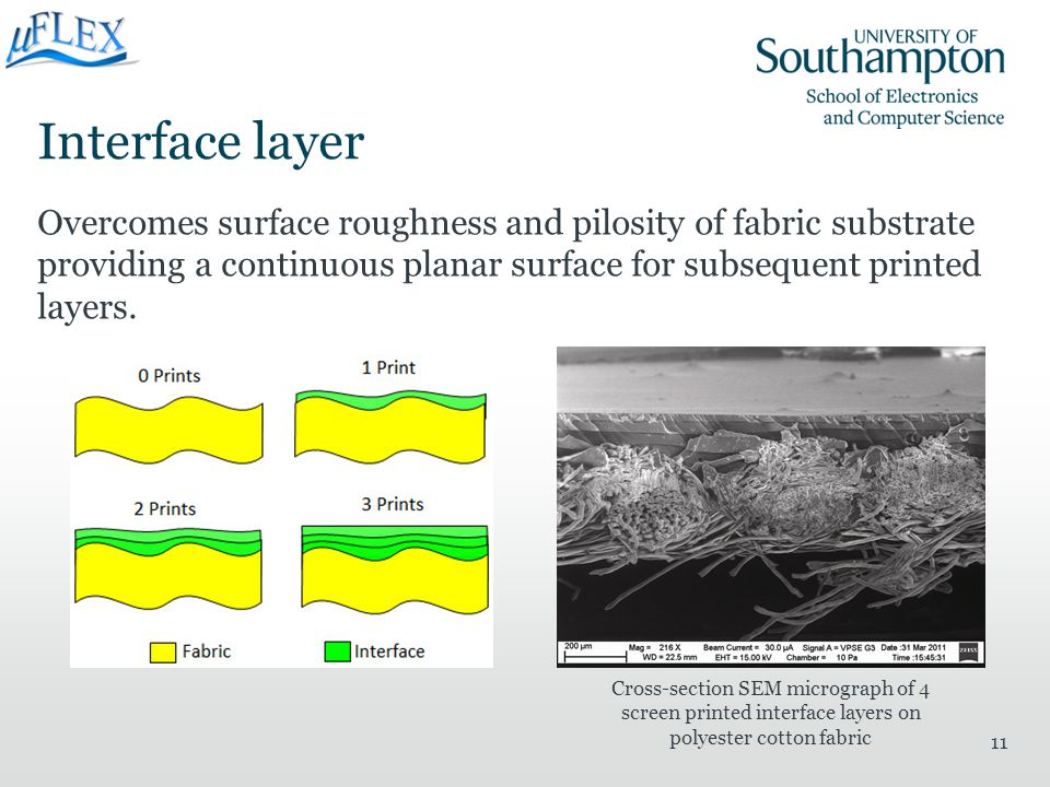 Interface layer Overcomes surface roughness and pilosity of fabric substrate providing a continuous planar surface for subsequent printed layers. 11 C