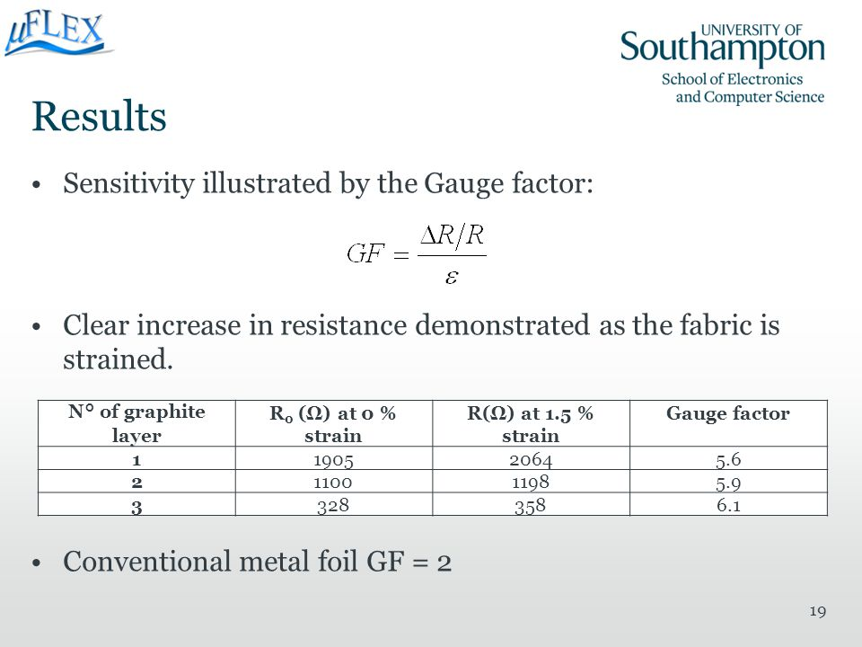 Results Sensitivity illustrated by the Gauge factor: Clear increase in resistance demonstrated as the fabric is strained. Conventional metal foil GF =