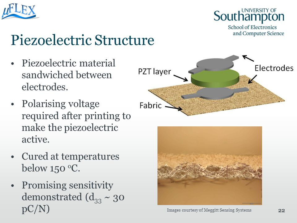 22 Piezoelectric Structure Piezoelectric material sandwiched between electrodes. Polarising voltage required after printing to make the piezoelectric