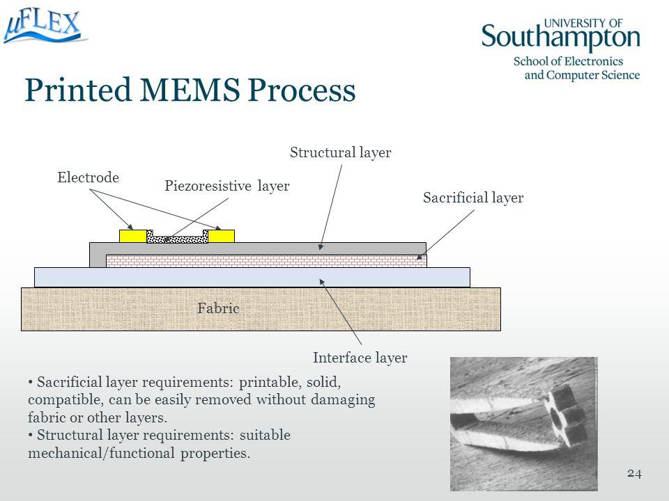 Printed MEMS Process 24 Piezoresistive layer Interface layer Sacrificial layer Structural layer Fabric Electrode Sacrificial layer requirements: print