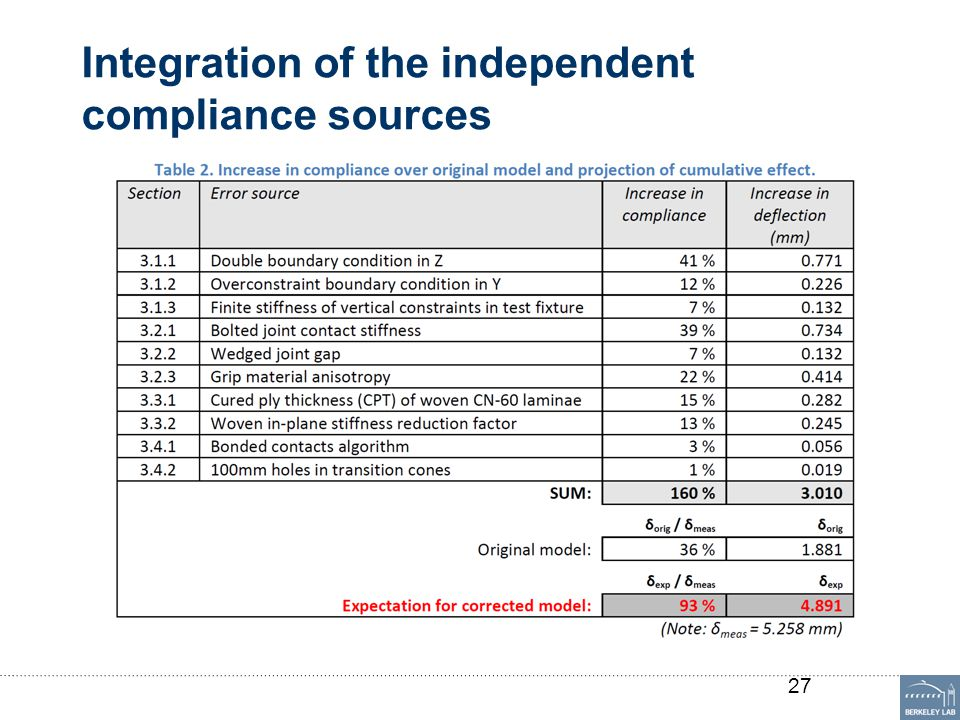 Integration of the independent compliance sources 27