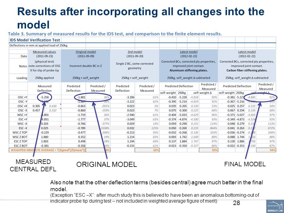 Results after incorporating all changes into the model 28 MEASURED CENTRAL DEFL ORIGINAL MODEL FINAL MODEL Also note that the other deflection terms (besides central) agree much better in the final model.