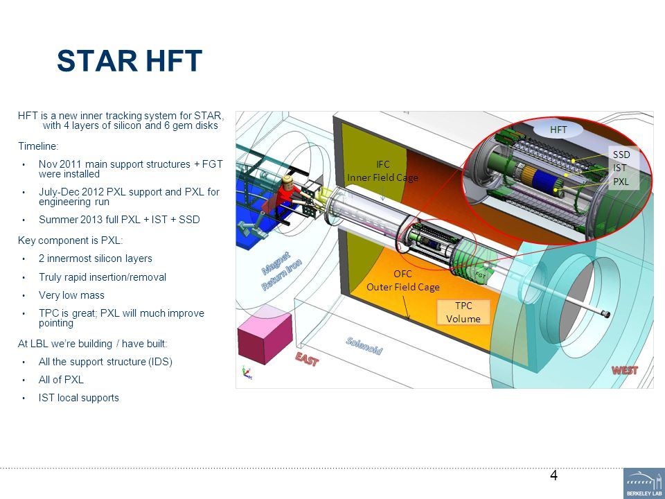 STAR HFT HFT is a new inner tracking system for STAR, with 4 layers of silicon and 6 gem disks Timeline: Nov 2011 main support structures + FGT were i