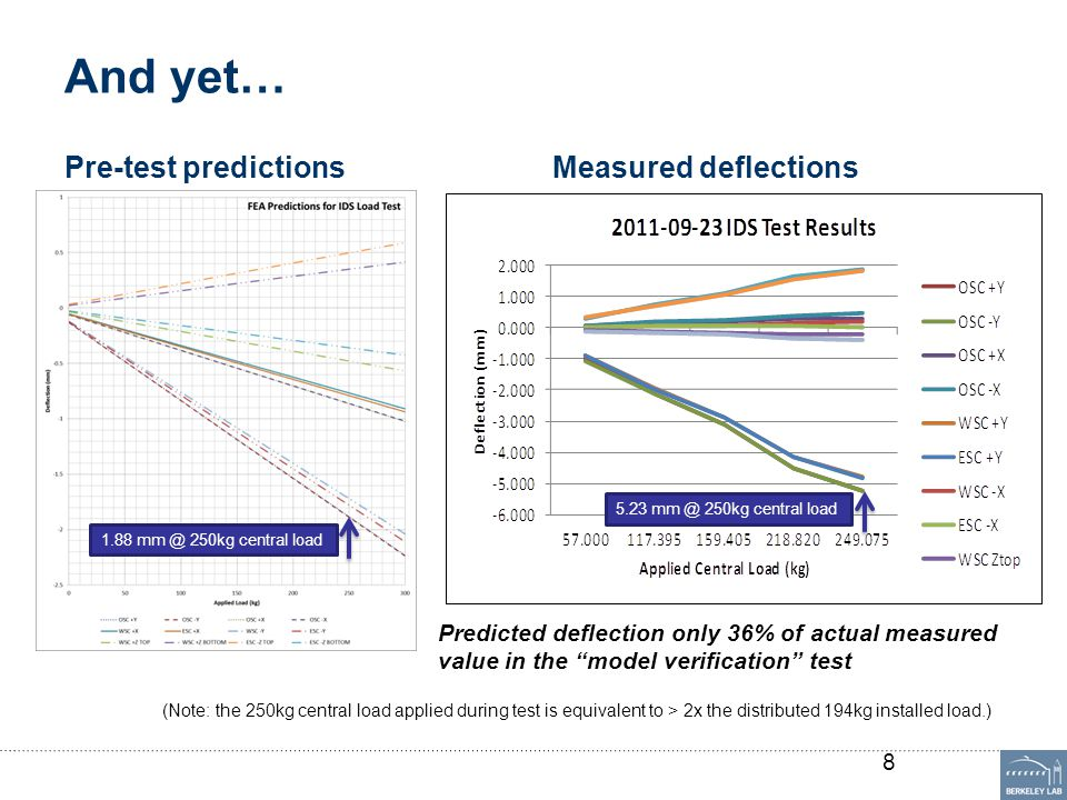 And yet… Pre-test predictionsMeasured deflections 8 1.88 mm @ 250kg central load 5.23 mm @ 250kg central load Predicted deflection only 36% of actual measured value in the model verification test (Note: the 250kg central load applied during test is equivalent to > 2x the distributed 194kg installed load.)