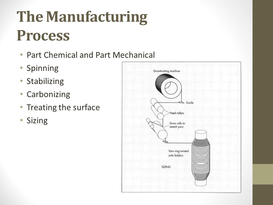 The Manufacturing Process Part Chemical and Part Mechanical Spinning Stabilizing Carbonizing Treating the surface Sizing