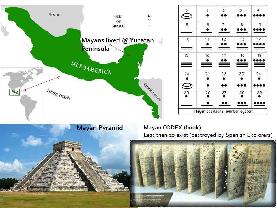 Mayan Pyramid Mayan CODEX (book) Less than 10 exist (destroyed by Spanish Explorers) Mayans lived @ Yucatan Peninsula