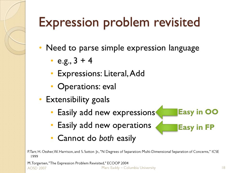 Marc Eaddy – Columbia University Expression problem revisited Need to parse simple expression language e.g., 3 + 4 Expressions: Literal, Add Operations: eval Extensibility goals Easily add new expressions Easily add new operations Cannot do both easily 18 AOSD 2007 P.