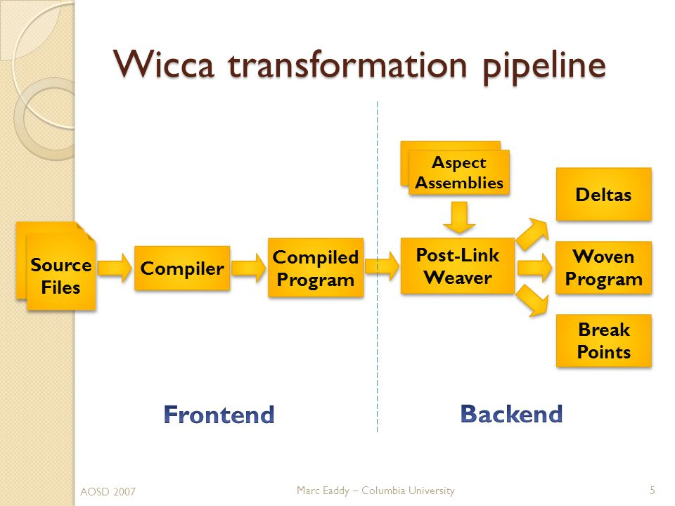 Marc Eaddy – Columbia University Wicca transformation pipeline 5 AOSD 2007 Compiler Post-Link Weaver Post-Link Weaver Deltas Aspect Assemblies Aspect