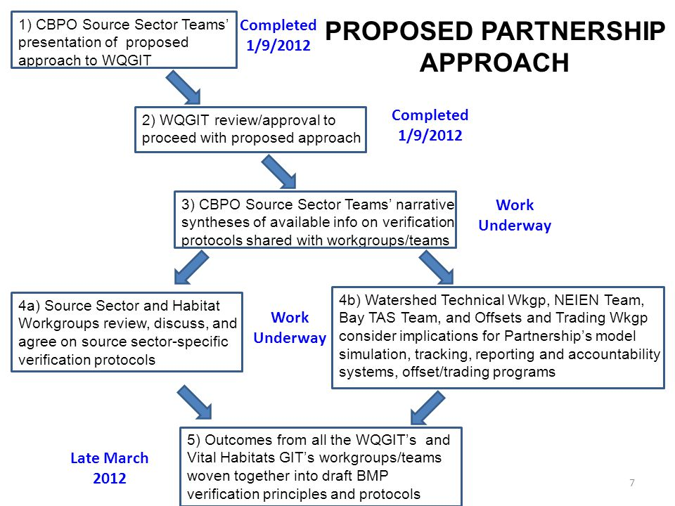 3) CBPO Source Sector Teams' narrative syntheses of available info on verification protocols shared with workgroups/teams 2) WQGIT review/approval to proceed with proposed approach 1) CBPO Source Sector Teams' presentation of proposed approach to WQGIT 4a) Source Sector and Habitat Workgroups review, discuss, and agree on source sector-specific verification protocols 4b) Watershed Technical Wkgp, NEIEN Team, Bay TAS Team, and Offsets and Trading Wkgp consider implications for Partnership's model simulation, tracking, reporting and accountability systems, offset/trading programs 5) Outcomes from all the WQGIT's and Vital Habitats GIT's workgroups/teams woven together into draft BMP verification principles and protocols PROPOSED PARTNERSHIP APPROACH 7 Completed 1/9/2012 Work Underway Late March 2012 Work Underway Completed 1/9/2012