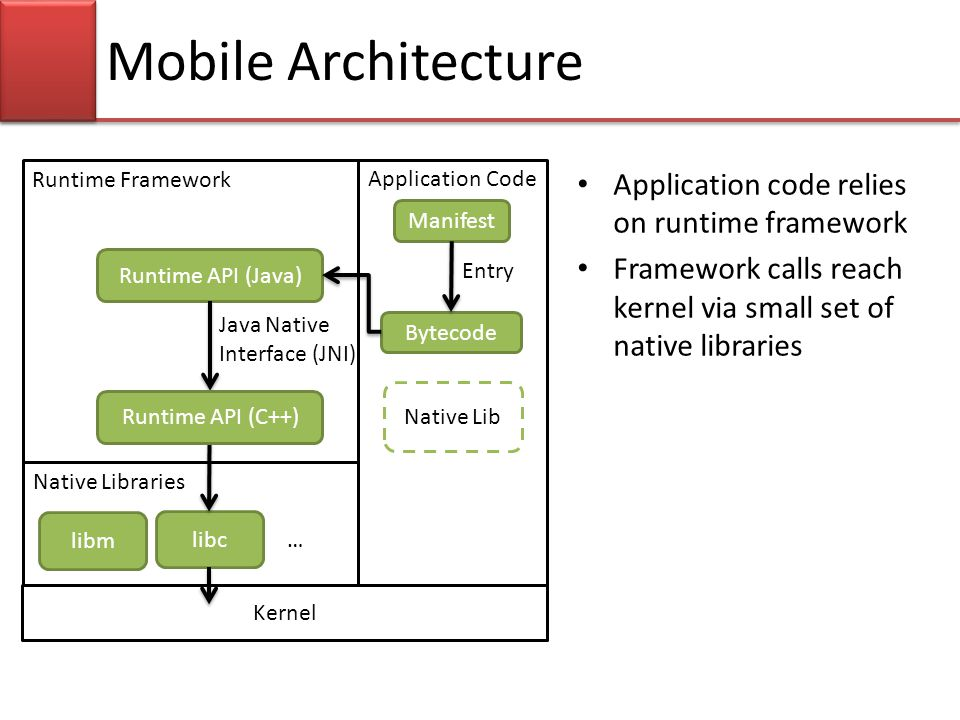 Runtime Framework Native Libraries Kernel Application Code libc Bytecode Runtime API (Java) … libm Manifest Mobile Architecture Java Native Interface (JNI) Entry Native Lib Runtime API (C++) Application code relies on runtime framework Framework calls reach kernel via small set of native libraries