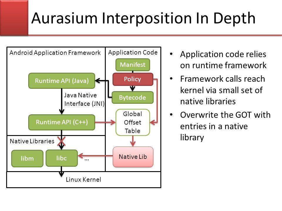 Android Application Framework Runtime API (C++) Native Libraries Linux Kernel Application Code libc Bytecode Runtime API (Java) … libm Manifest Aurasi