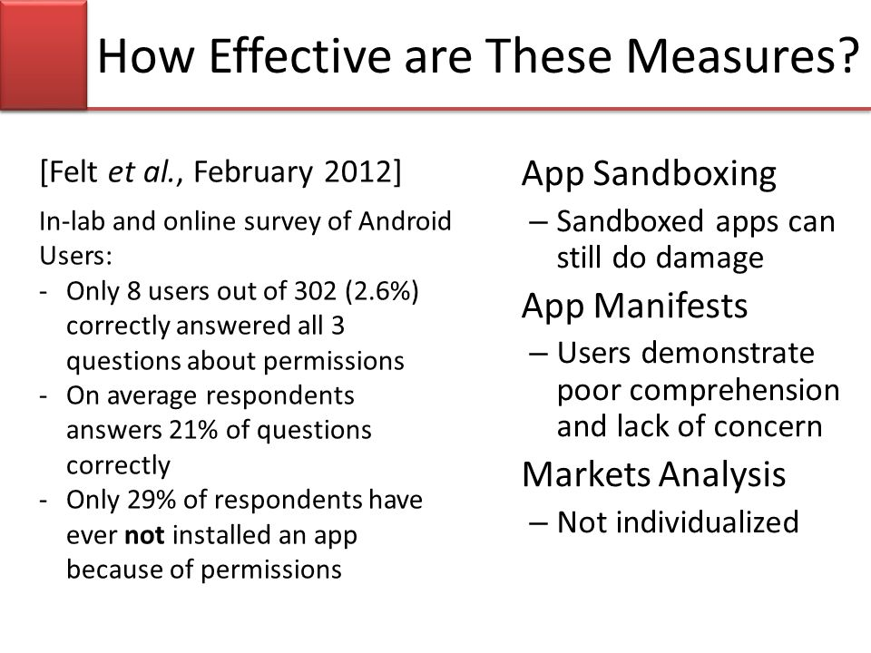 How Effective are These Measures? In-lab and online survey of Android Users: -Only 8 users out of 302 (2.6%) correctly answered all 3 questions about