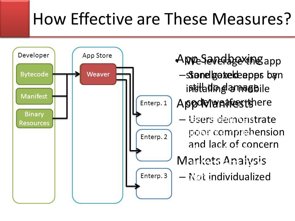 App Store Enterp. 1 Developer Bytecode Manifest Binary Resources Enterp. 2 Enterp. 3 How Effective are These Measures? AppWeaver App Sandboxing – Sand