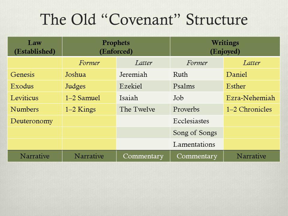 The Old Covenant Structure Law (Established) Prophets (Enforced) Writings (Enjoyed) FormerLatterFormerLatter GenesisJoshuaJeremiahRuthDaniel ExodusJudgesEzekielPsalmsEsther Leviticus1–2 SamuelIsaiahJobEzra-Nehemiah Numbers1–2 KingsThe TwelveProverbs1–2 Chronicles DeuteronomyEcclesiastes Song of Songs Lamentations Narrative Commentary Narrative