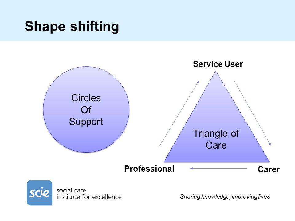 Sharing knowledge, improving lives Shape shifting Circles Of Support Circles Of Support Triangle of Care Service User Professional Carer