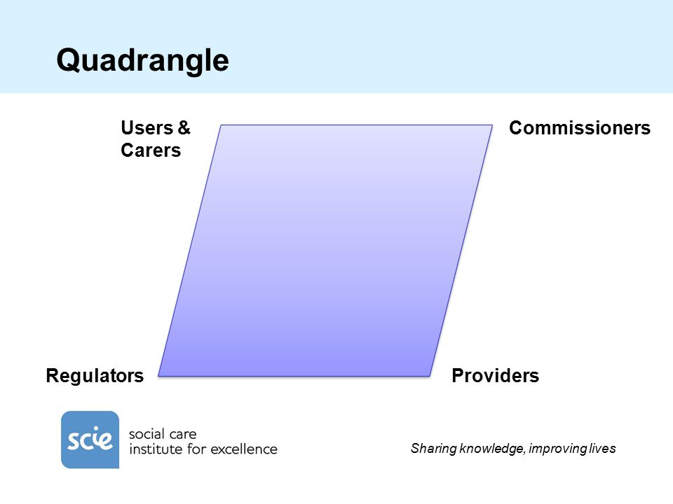 Sharing knowledge, improving lives Quadrangle Users & Carers Commissioners ProvidersRegulators