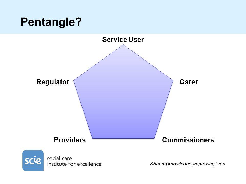Sharing knowledge, improving lives Pentangle? Service User RegulatorCarer CommissionersProviders