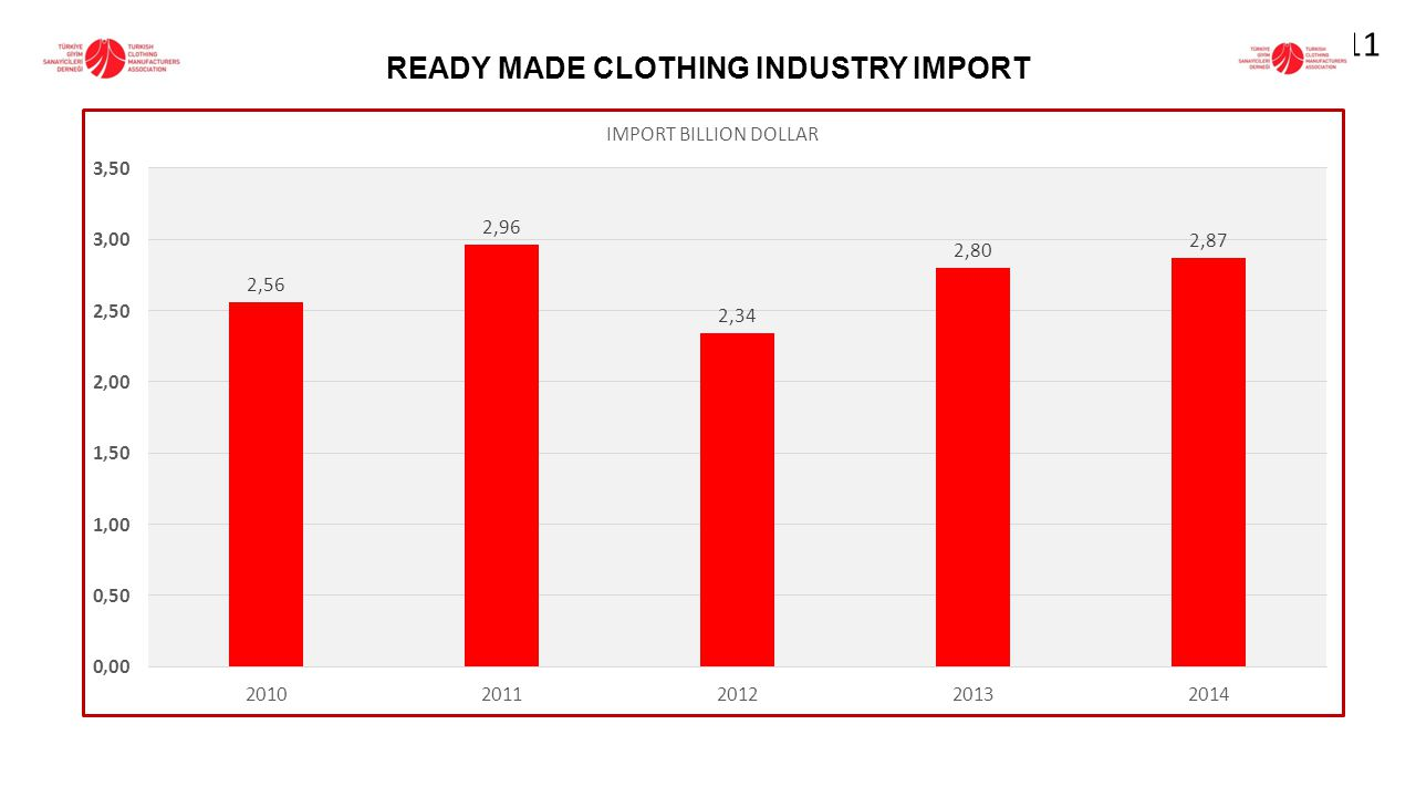 READY MADE CLOTHING INDUSTRY IMPORT 11