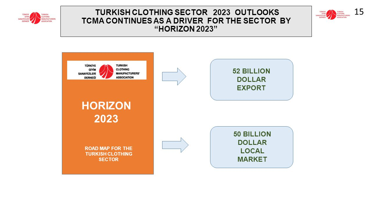 """TURKISH CLOTHING SECTOR 2023 OUTLOOKS TCMA CONTINUES AS A DRIVER FOR THE SECTOR BY """"HORIZON 2023"""" HORIZON 2023 ROAD MAP FOR THE TURKISH CLOTHING SECTO"""